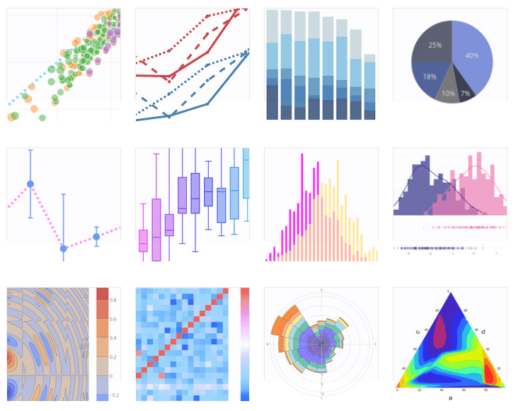 Data Visualization With Plotly and Dash